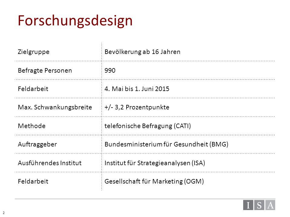 Forschungsdesign ZielgruppeBevölkerung ab 16 Jahren Befragte Personen990 Feldarbeit4. Mai bis 1. Juni 2015 Max. Schwankungsbreite+/- 3,2 Prozentpunkte
