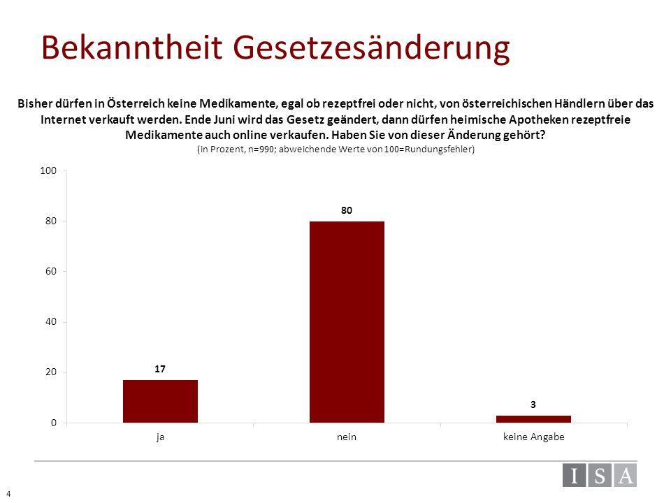 Bekanntheit Gesetzesänderung Bisher dürfen in Österreich keine Medikamente, egal ob rezeptfrei oder nicht, von österreichischen Händlern über das Inte