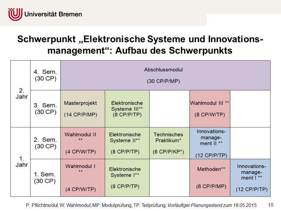 """10 Schwerpunkt """"Elektronische Systeme und Innovations- management : Aufbau des Schwerpunkts P: Pflichtmodul, W: Wahlmodul, MP: Modulprüfung, TP: Teilprüfung; Vorläufiger Planungsstand zum 18.05.2015"""