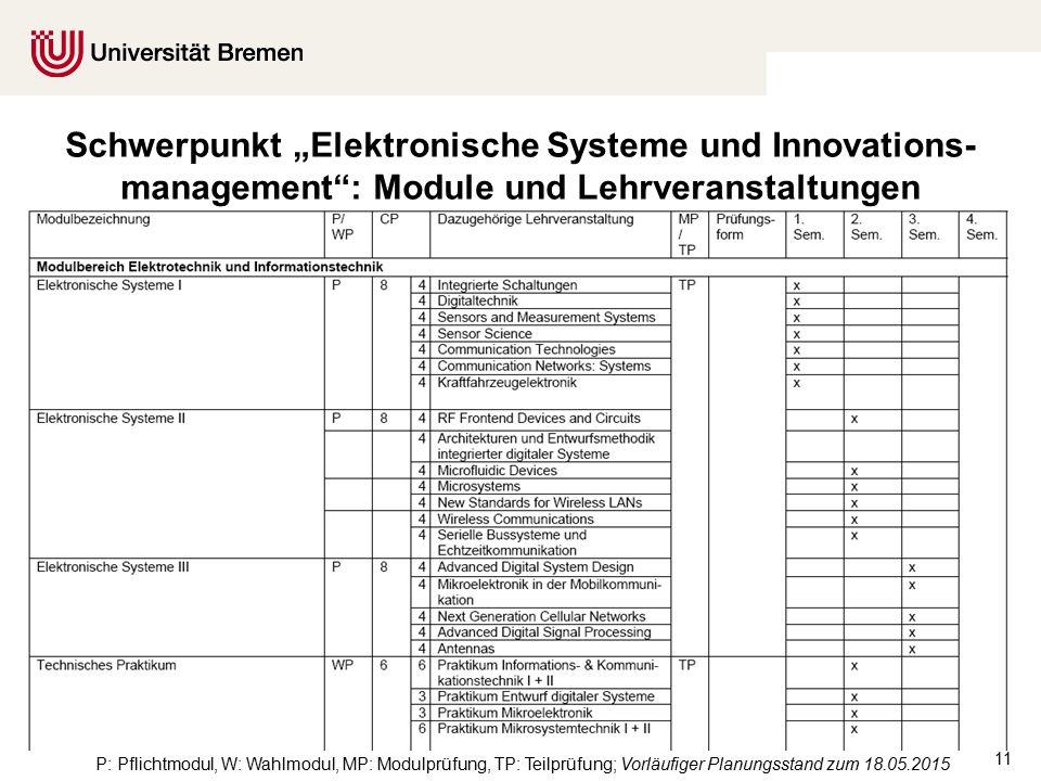"""11 P: Pflichtmodul, W: Wahlmodul, MP: Modulprüfung, TP: Teilprüfung; Vorläufiger Planungsstand zum 18.05.2015 Schwerpunkt """"Elektronische Systeme und Innovations- management : Module und Lehrveranstaltungen"""