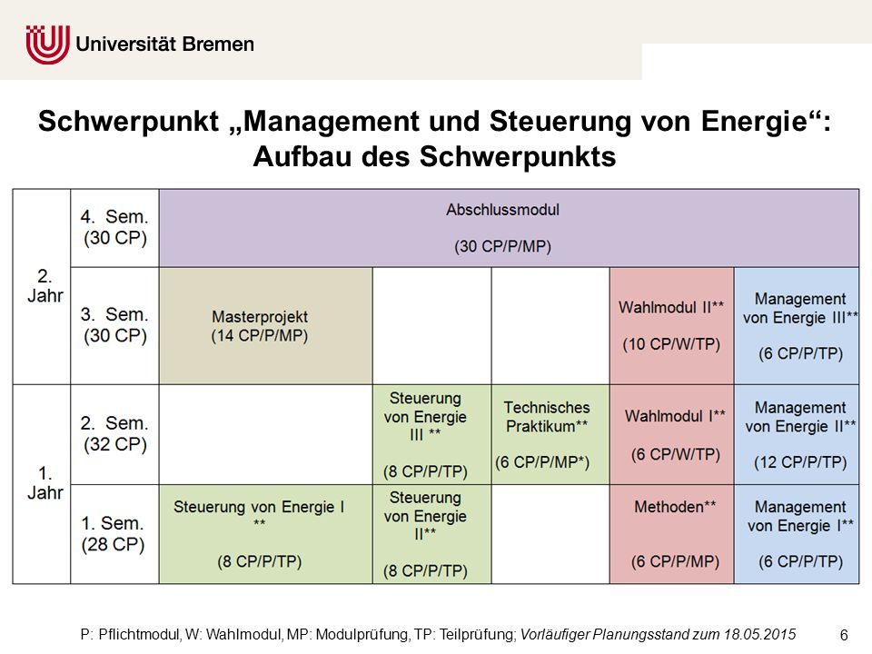 """6 Schwerpunkt """"Management und Steuerung von Energie : Aufbau des Schwerpunkts P: Pflichtmodul, W: Wahlmodul, MP: Modulprüfung, TP: Teilprüfung; Vorläufiger Planungsstand zum 18.05.2015"""
