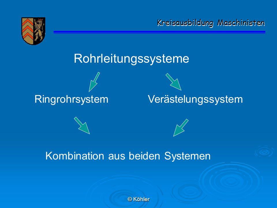© Köhler Kreisausbildung Maschinisten Kreisausbildung Maschinisten Rohrleitungssysteme RingrohrsystemVerästelungssystem Kombination aus beiden Systeme