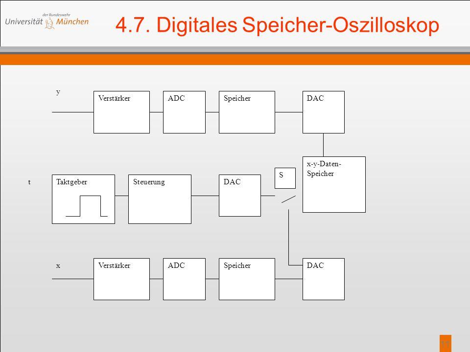 11 4.7. Digitales Speicher-Oszilloskop VerstärkerADCSpeicherDAC y x VerstärkerADCSpeicherDAC Taktgeber t SteuerungDAC S x-y-Daten- Speicher