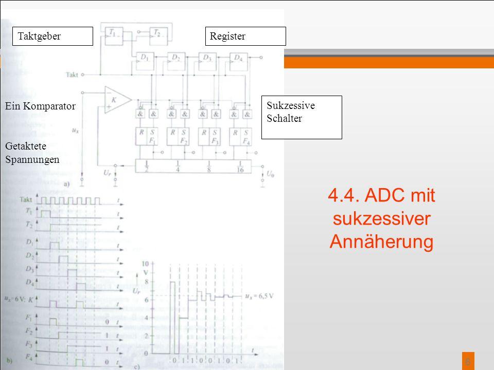 6 4.4. ADC mit sukzessiver Annäherung RegisterTaktgeber Ein Komparator Getaktete Spannungen Sukzessive Schalter