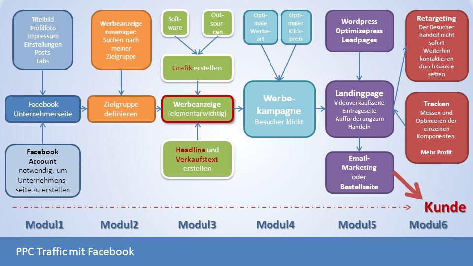 Facebook Unternehmerseite Titelbild Profilfoto Impressum Einstellungen Posts Tabs Zielgruppe definieren Werbeanzeige nmanager: Suchen nach meiner Ziel