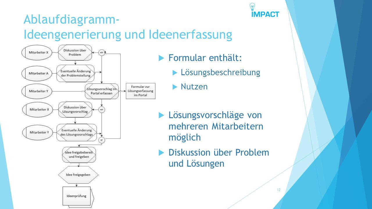 Ablaufdiagramm- Ideengenerierung und Ideenerfassung 12  Formular enthält:  Lösungsbeschreibung  Nutzen  Lösungsvorschläge von mehreren Mitarbeiter
