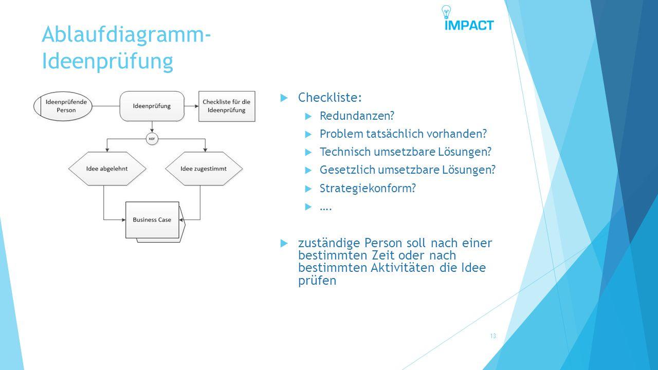 Ablaufdiagramm- Ideenprüfung 13  Checkliste:  Redundanzen?  Problem tatsächlich vorhanden?  Technisch umsetzbare Lösungen?  Gesetzlich umsetzbare