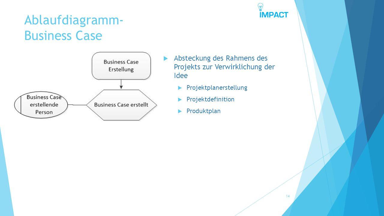 Ablaufdiagramm- Business Case 14  Absteckung des Rahmens des Projekts zur Verwirklichung der Idee  Projektplanerstellung  Projektdefinition  Produ
