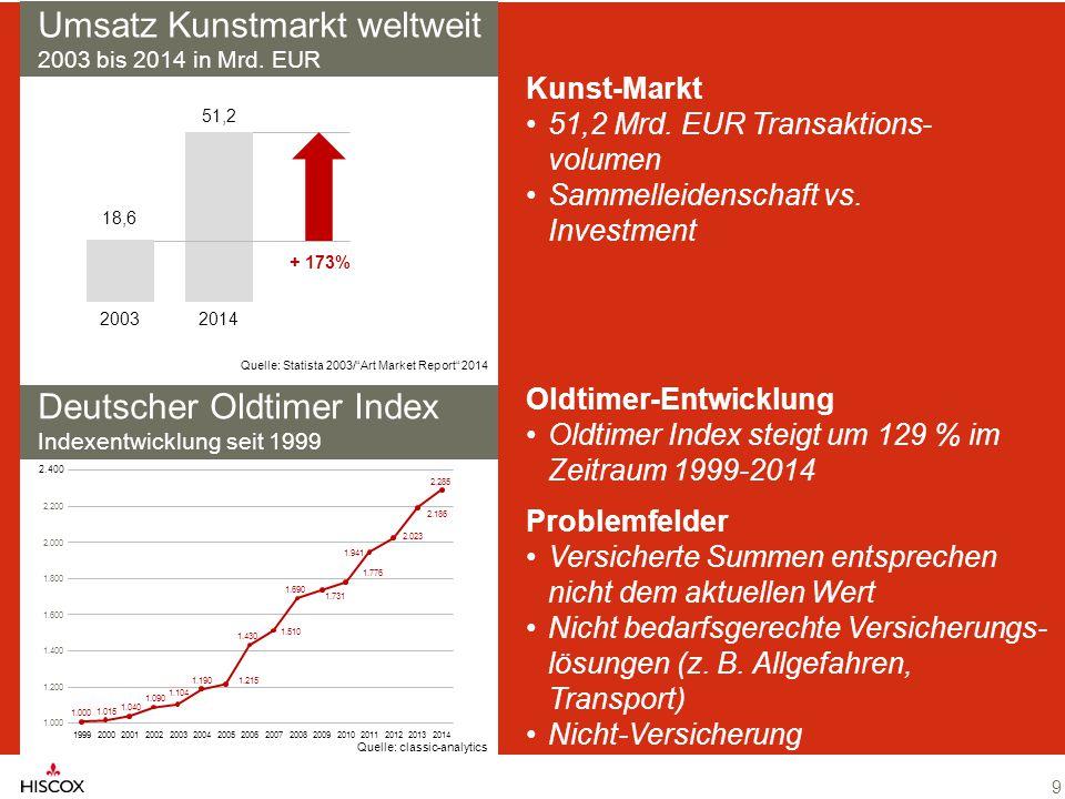 9 Deutscher Oldtimer Index Indexentwicklung seit 1999 Quelle: classic-analytics Umsatz Kunstmarkt weltweit 2003 bis 2014 in Mrd. EUR Quelle: Statista