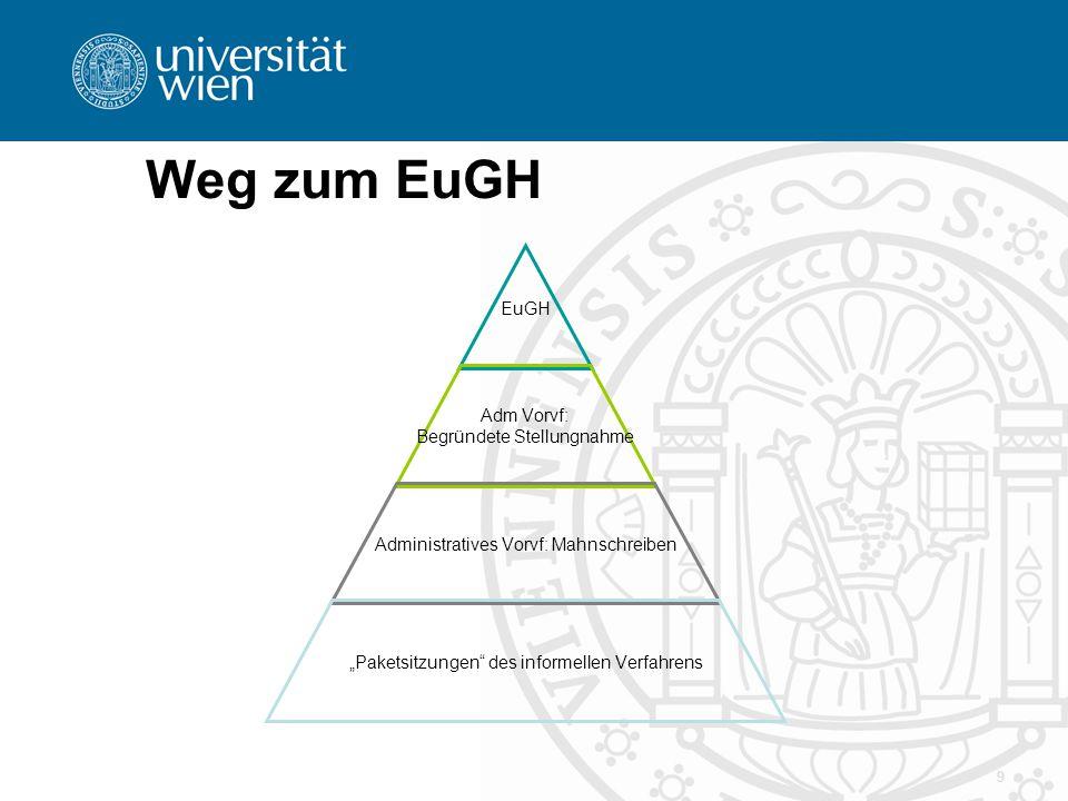 "Weg zum EuGH 9 EuGH Adm Vorvf: Begründete Stellungnahme Administratives Vorvf: Mahnschreiben ""Paketsitzungen"" des informellen Verfahrens"