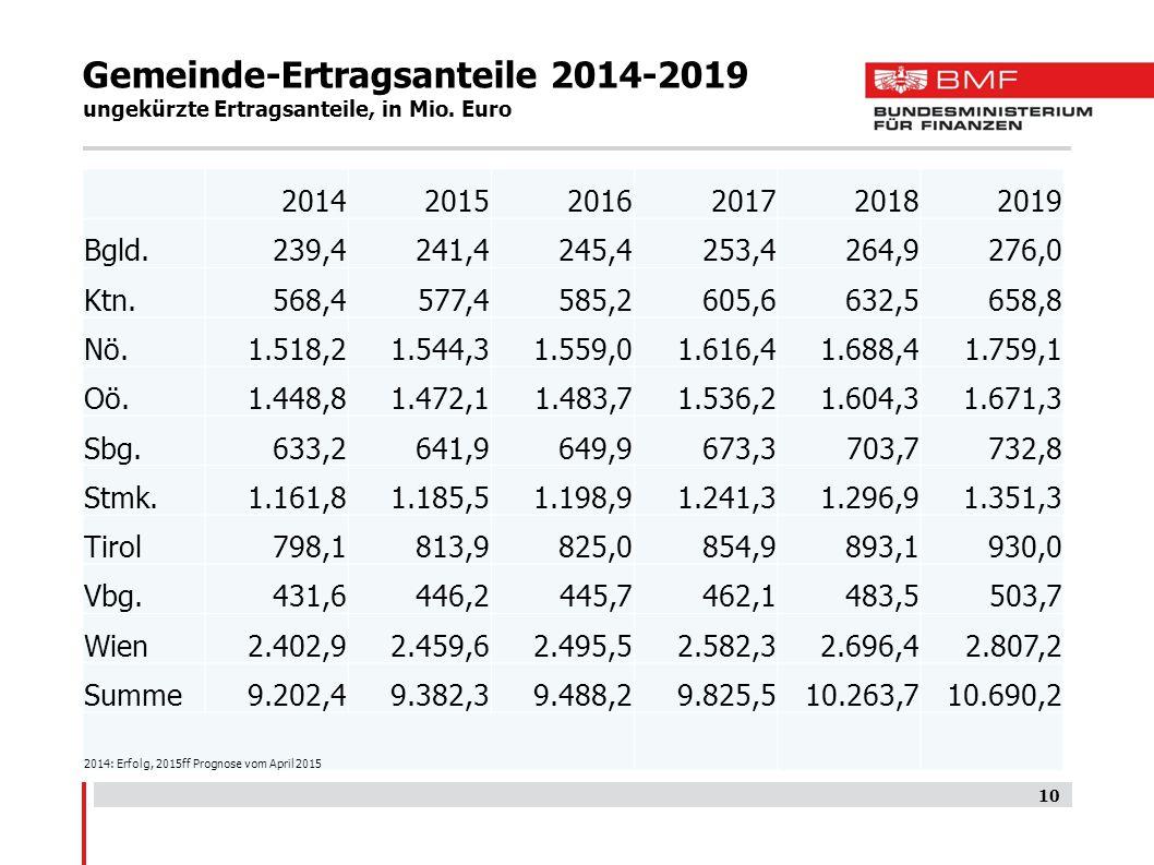 Gemeinde-Ertragsanteile 2014-2019 ungekürzte Ertragsanteile, in Mio. Euro 10 201420152016201720182019 Bgld.239,4241,4245,4253,4264,9276,0 Ktn.568,4577