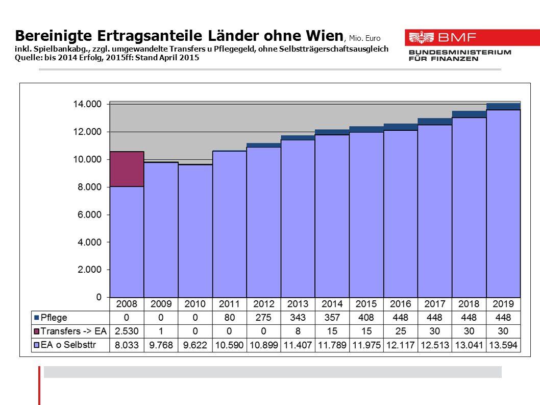 Bereinigte Ertragsanteile Länder ohne Wien, Mio. Euro inkl. Spielbankabg., zzgl. umgewandelte Transfers u Pflegegeld, ohne Selbstträgerschaftsausgleic