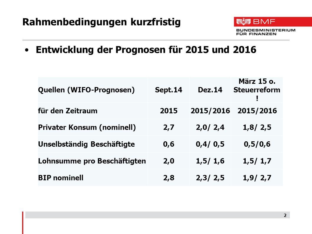 3 Abgabenentwicklung 2015 Entwicklung 1-3/2015 gegen das Vorjahr  Brutto: +5,5 (18,9 Mrd.) -LSt: +4,7% -Est: +1,5 % -KeSt I: +120,6 % (  rd +300 Mio.) -KöSt: +8, 9 % -USt: +0,6% -Motorbezogene VSt: 13,5 % -Energieabgabe: - 26,4%  Erwartung 2015 lt.