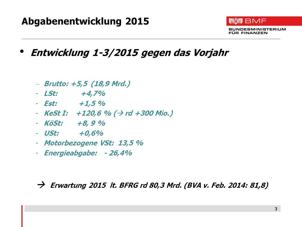 3 Abgabenentwicklung 2015 Entwicklung 1-3/2015 gegen das Vorjahr  Brutto: +5,5 (18,9 Mrd.) -LSt: +4,7% -Est: +1,5 % -KeSt I: +120,6 % (  rd +300 Mio