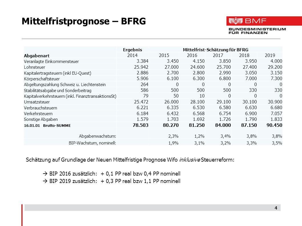 Mittelfristprognose – BFRG Schätzung auf Grundlage der Neuen Mittelfristige Prognose Wifo inklusive Steuerreform:  BIP 2016 zusätzlich: + 0,1 PP real