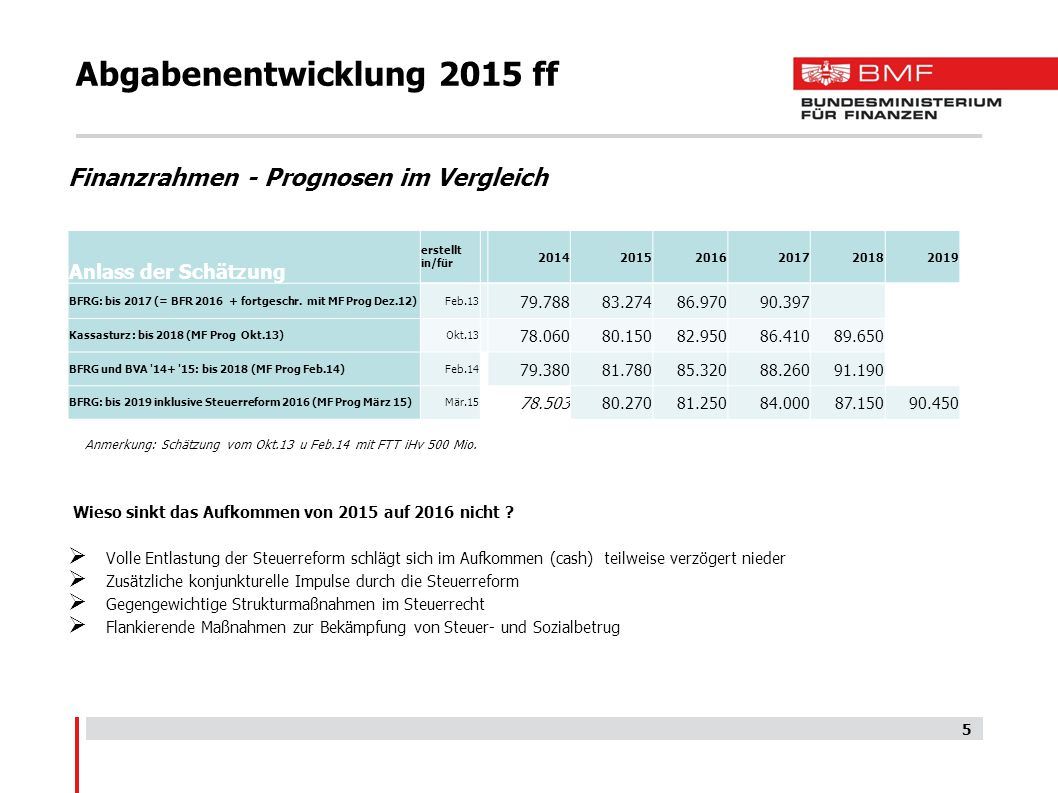 5 Abgabenentwicklung 2015 ff Finanzrahmen - Prognosen im Vergleich Anmerkung: Schätzung vom Okt.13 u Feb.14 mit FTT iHv 500 Mio. Wieso sinkt das Aufko