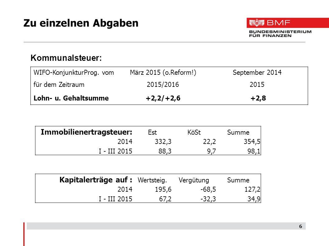 6 Zu einzelnen Abgaben Kommunalsteuer: WIFO-KonjunkturProg. vomMärz 2015 (o.Reform!)September 2014 für dem Zeitraum2015/20162015 Lohn- u. Gehaltsumme+