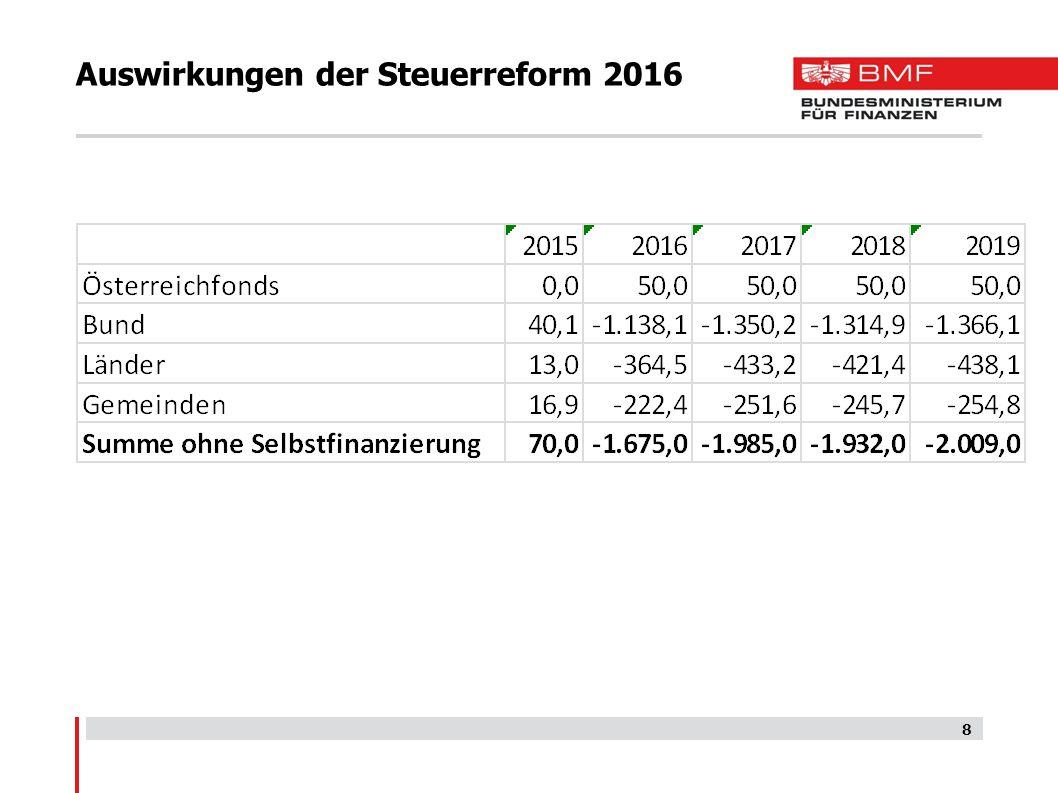 Länder-Ertragsanteile 2014-2019 in Mio.
