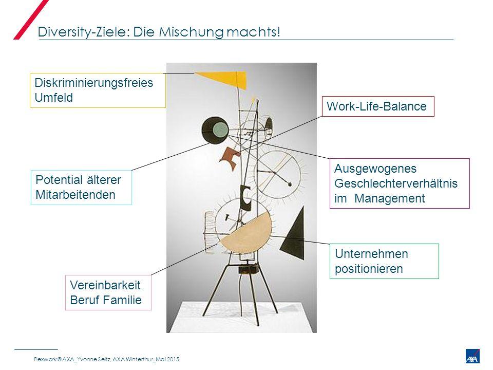 Diversity-Ziele: Die Mischung machts! Diskriminierungsfreies Umfeld Work-Life-Balance Vereinbarkeit Beruf Familie Unternehmen positionieren Ausgewogen