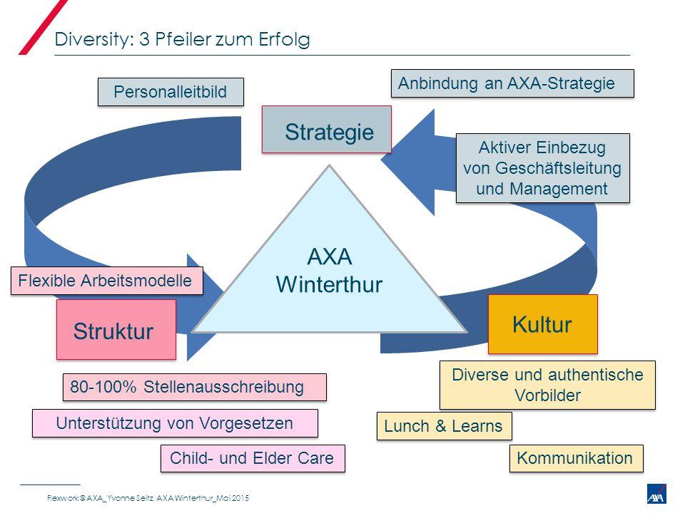 Diversity: 3 Pfeiler zum Erfolg AXA Winterthur Strategie Struktur Kultur Personalleitbild Flexible Arbeitsmodelle Diverse und authentische Vorbilder L