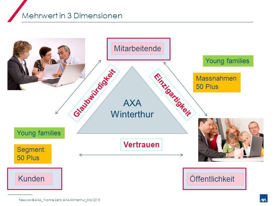 Mehrwert in 3 Dimensionen AXA Winterthur Mitarbeitende Kunden Öffentlichkeit Vertrauen Einzigartigkeit Glaubwürdigkeit Segment: 50 Plus Massnahmen 50
