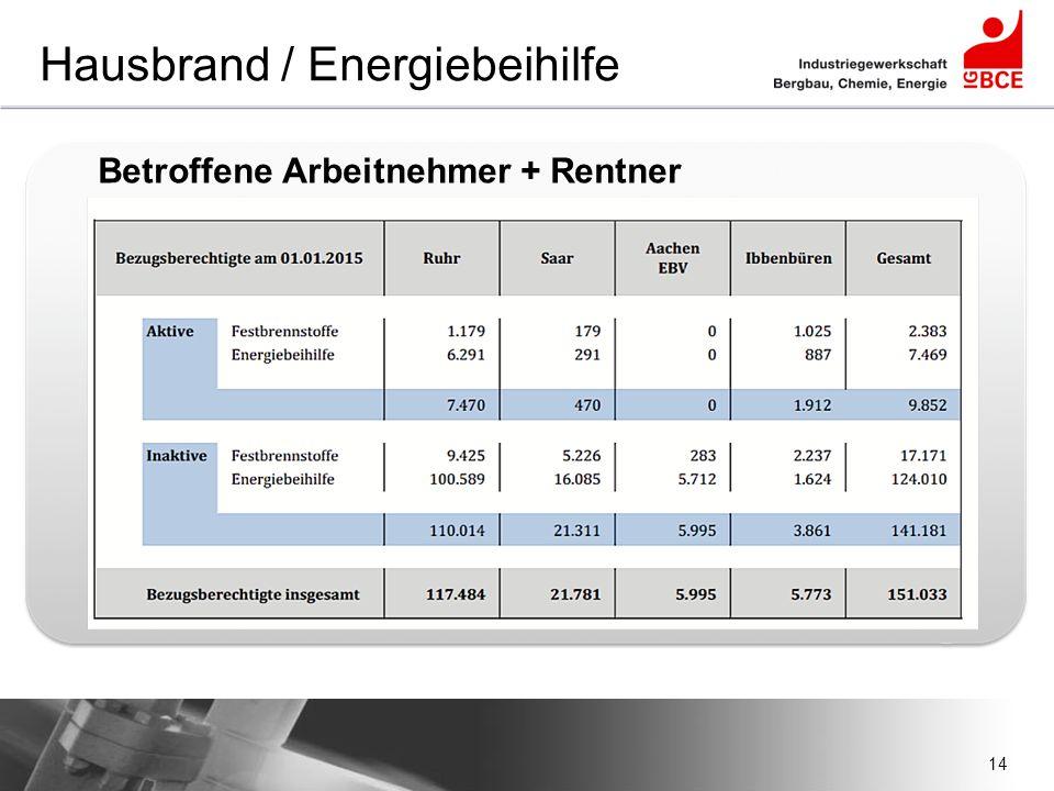14 Hausbrand / Energiebeihilfe Betroffene Arbeitnehmer + Rentner