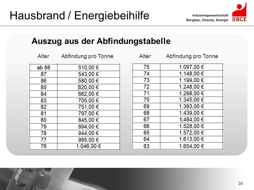 34 Hausbrand / Energiebeihilfe Auszug aus der Abfindungstabelle Alter Abfindung pro Tonne Alter Abfindung pro Tonne