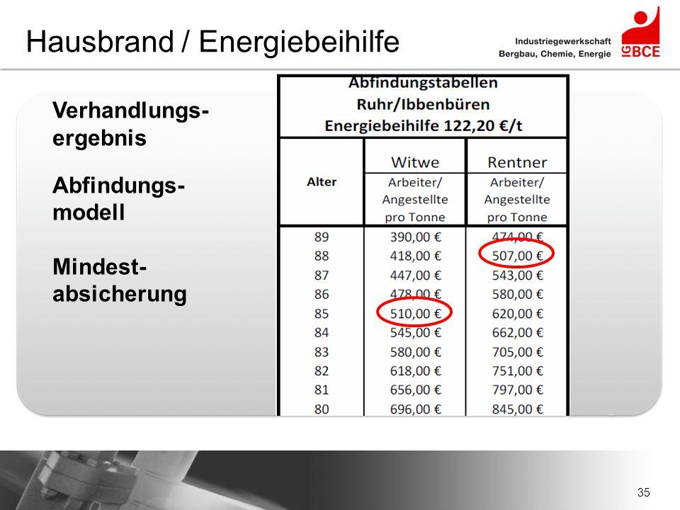 35 Hausbrand / Energiebeihilfe Verhandlungs- ergebnis Abfindungs- modell Mindest- absicherung