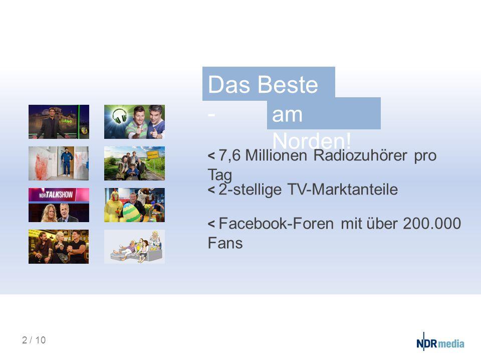 Das Beste - am Norden! < 7,6 Millionen Radiozuhörer pro Tag < 2-stellige TV-Marktanteile < Facebook-Foren mit über 200.000 Fans 2 / 10