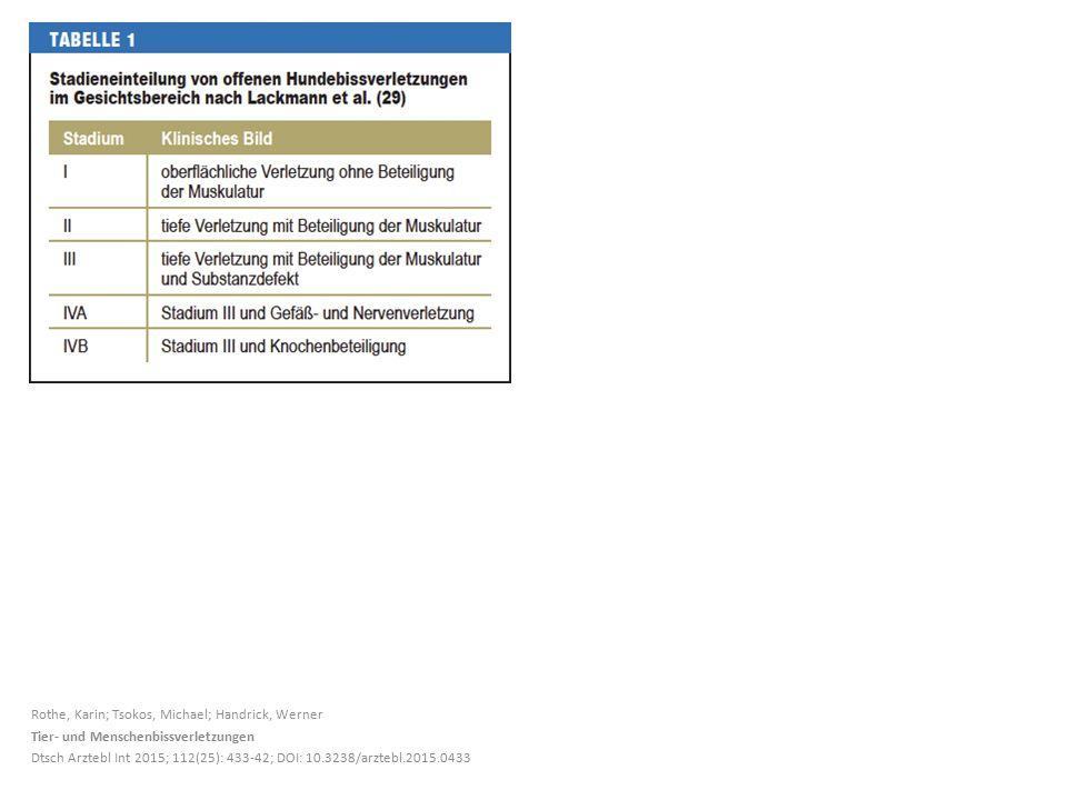 Rothe, Karin; Tsokos, Michael; Handrick, Werner Tier- und Menschenbissverletzungen Dtsch Arztebl Int 2015; 112(25): 433-42; DOI: 10.3238/arztebl.2015.0433