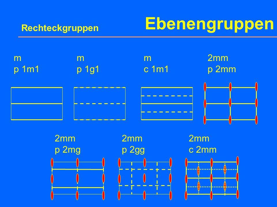 Ebenengruppen Rechteck p 2mg 4 Elementar- maschen Koordinaten äquivalenter Punktlagen: 41x,y-x,-y½+x,-y½-x,y 2m¼,y¾,-y 220, ½½, ½ 220,0½, 0 Zähligkeit