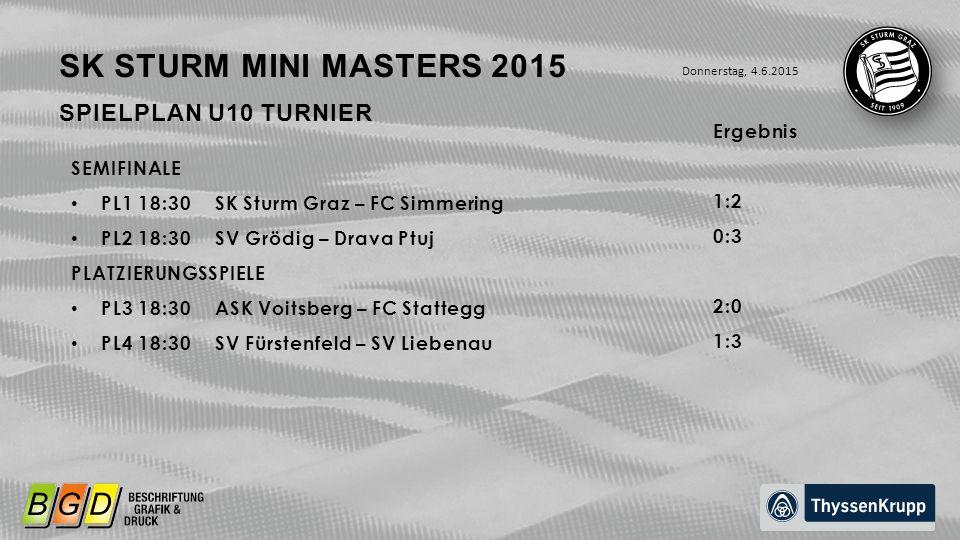 SPIELPLAN U10 TURNIER SEMIFINALE PL1 18:30SK Sturm Graz – FC Simmering PL2 18:30SV Grödig – Drava Ptuj PLATZIERUNGSSPIELE PL3 18:30ASK Voitsberg – FC Stattegg PL4 18:30SV Fürstenfeld – SV Liebenau Donnerstag, 4.6.2015 SK STURM MINI MASTERS 2015 Ergebnis 1:2 0:3 2:0 1:3
