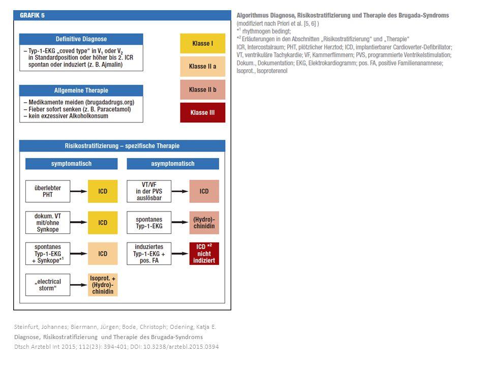Steinfurt, Johannes; Biermann, Jürgen; Bode, Christoph; Odening, Katja E. Diagnose, Risikostratifizierung und Therapie des Brugada-Syndroms Dtsch Arzt