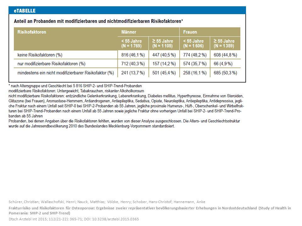 Schürer, Christian; Wallaschofski, Henri; Nauck, Matthias; Völzke, Henry; Schober, Hans-Christof; Hannemann, Anke Frakturrisiko und Risikofaktoren für Osteoporose: Ergebnisse zweier repräsentativer bevölkerungsbasierter Erhebungen in Nordostdeutschland (Study of Health in Pomerania: SHIP-2 und SHIP-Trend) Dtsch Arztebl Int 2015; 112(21-22): 365-71; DOI: 10.3238/arztebl.2015.0365
