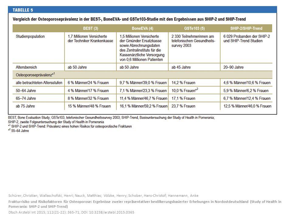 Schürer, Christian; Wallaschofski, Henri; Nauck, Matthias; Völzke, Henry; Schober, Hans-Christof; Hannemann, Anke Frakturrisiko und Risikofaktoren für Osteoporose: Ergebnisse zweier repräsentativer bevölkerungs- basierter Erhebungen in Nordostdeutschland (Study of Health in Pomerania: SHIP-2 und SHIP-Trend) Dtsch Arztebl Int 2015; 112(21-22): 365-71; DOI: 10.3238/arztebl.2015.0365