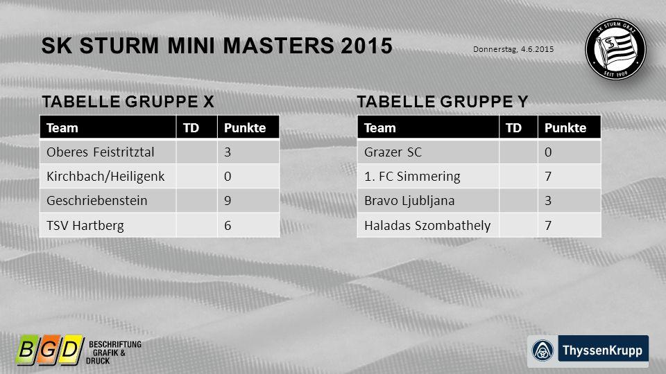 TABELLE GRUPPE X Donnerstag, 4.6.2015 SK STURM MINI MASTERS 2015 TeamTDPunkte Oberes Feistritztal3 Kirchbach/Heiligenk0 Geschriebenstein9 TSV Hartberg6 TABELLE GRUPPE Y TeamTDPunkte Grazer SC0 1.