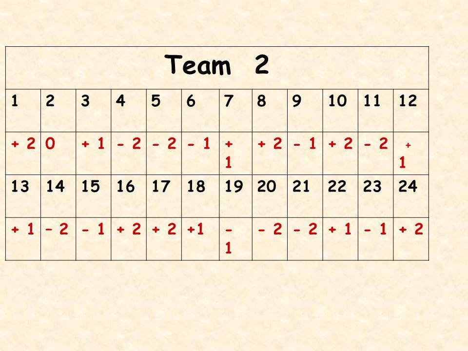 Team 1 123456789101112 +2+2 -1 + 1-2-2 -2-2 -1 +1+1 +2+2 -1 +2+2 -2-2 0 131415161718192021222324 +1+1 –2–2 - 1 +2+2 +2+2 +1-1 -2-2 -2-2 0-1 +2+2