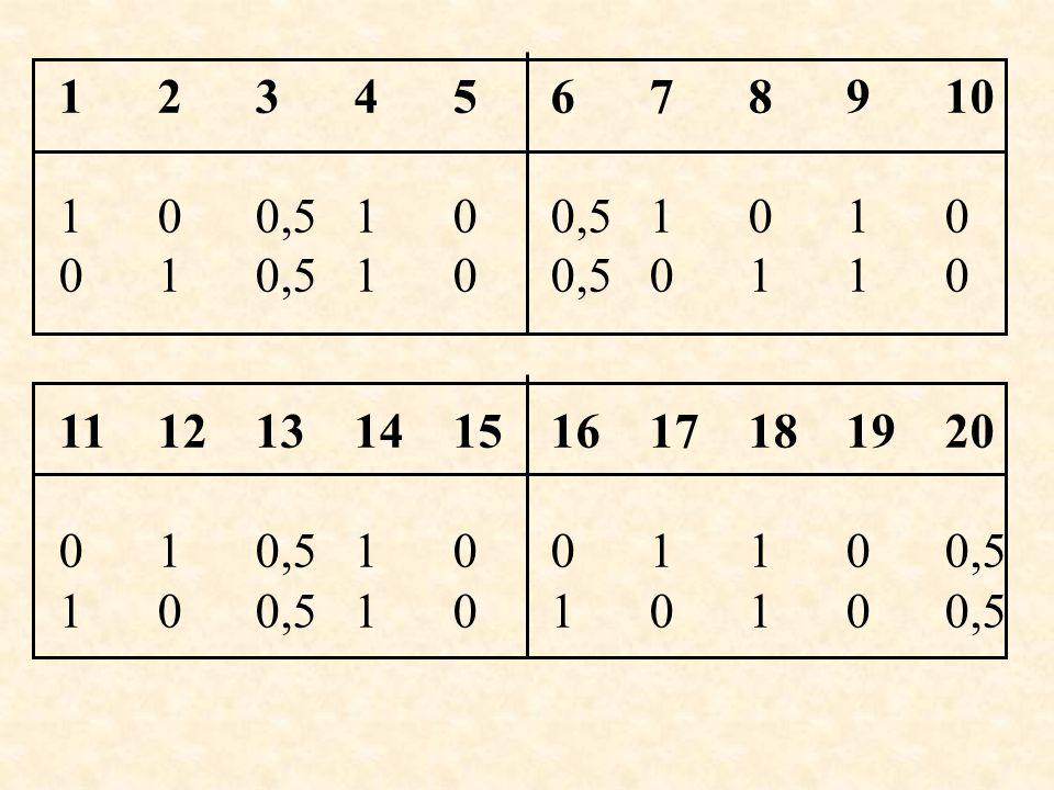 Team 3 123456789101112 -2-2 +1+1 -1 +2+2 +2+2 +1+1 -1 -2-2 +1+1 -2-2 +2+2 -1 131415161718192021222324 -1 +2+2 +1+1 -2-2 -2-2 -1 +1+1 +2+2 +2+2 0 +1+1 -2-2 Auswertung Könner plus 12 bis 35 Punkte Mittelfeld minus 18 plus 11 Punkte Lernbedarf minus 36 minus 17 Punkte