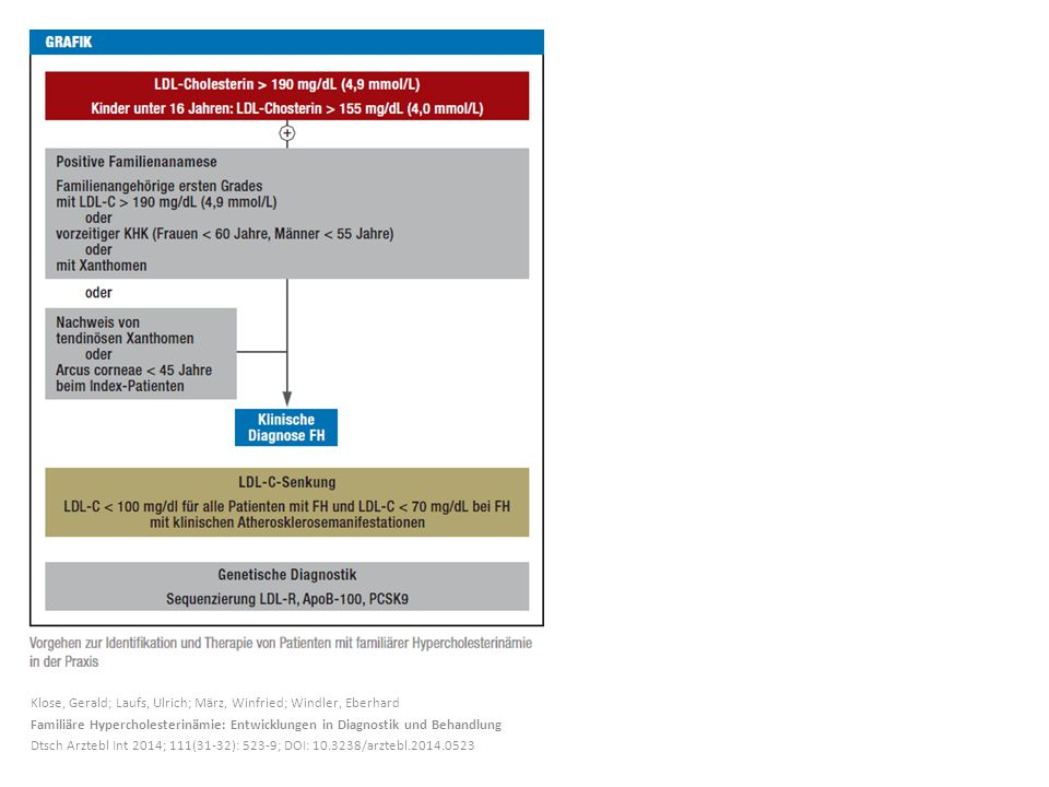 Klose, Gerald; Laufs, Ulrich; März, Winfried; Windler, Eberhard Familiäre Hypercholesterinämie: Entwicklungen in Diagnostik und Behandlung Dtsch Arztebl Int 2014; 111(31-32): 523-9; DOI: 10.3238/arztebl.2014.0523