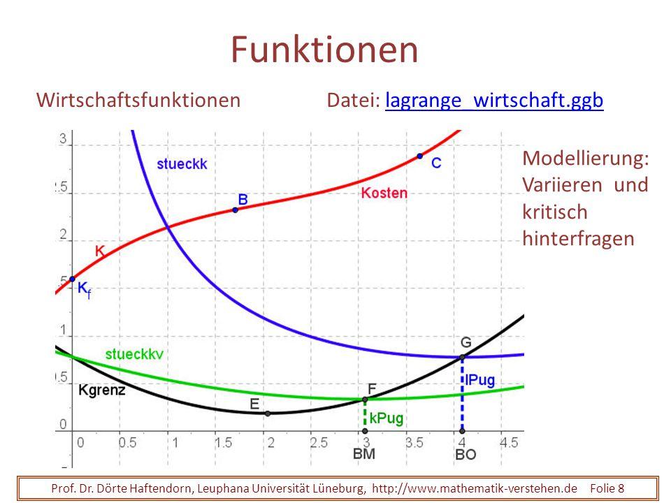 Prof. Dr. Dörte Haftendorn, Leuphana Universität Lüneburg, http://www.mathematik-verstehen.de Folie 8 Funktionen WirtschaftsfunktionenDatei: lagrange_