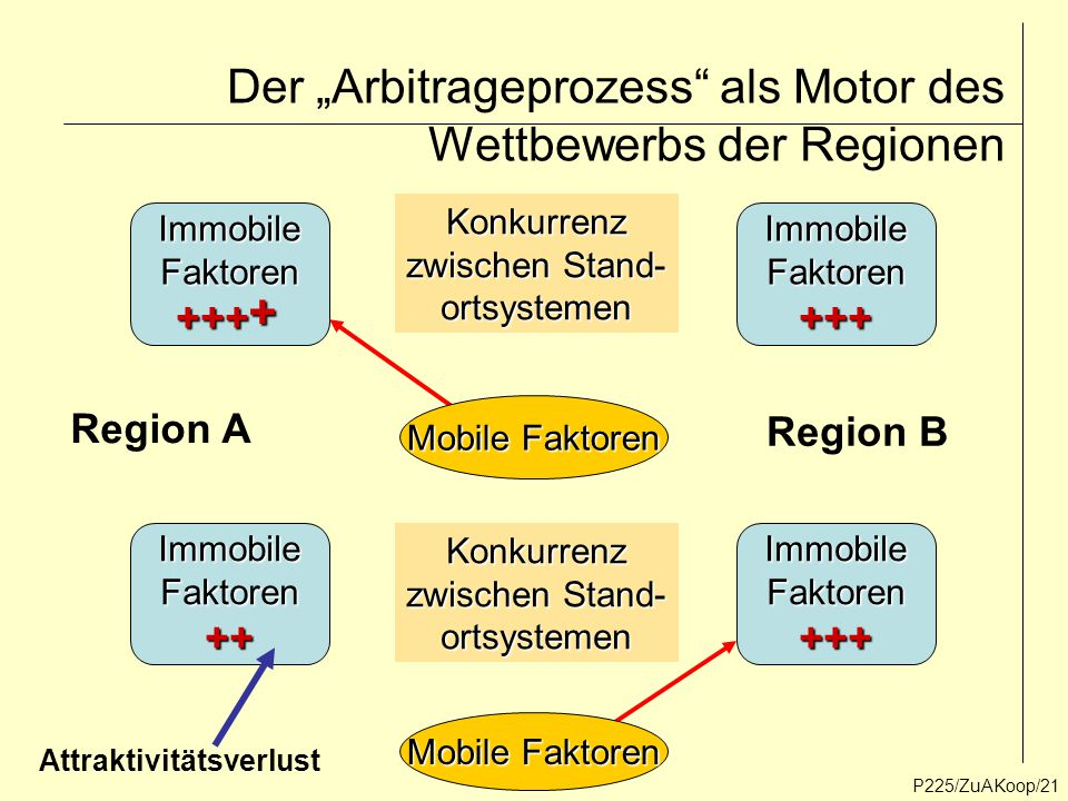 """P225/ZuAKoop/21 Der """"Arbitrageprozess"""" als Motor des Wettbewerbs der Regionen ImmobileFaktoren+++ImmobileFaktoren+++ Konkurrenz zwischen Stand- ortsys"""