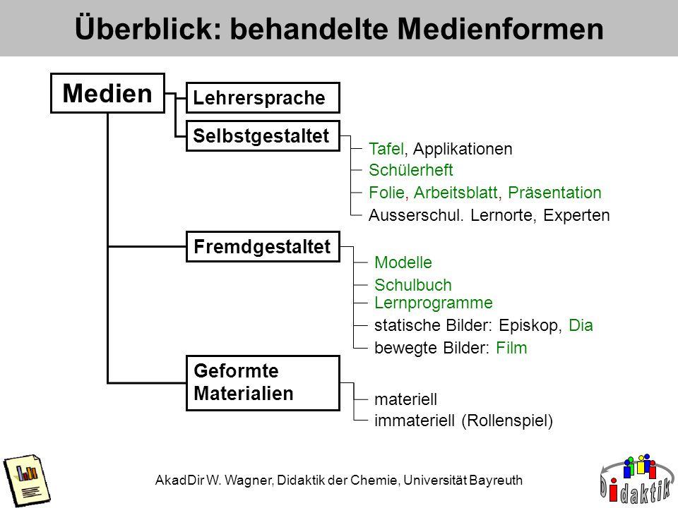 AkadDir W. Wagner, Didaktik der Chemie, Universität Bayreuth Überblick: behandelte Medienformen Lehrersprache Medien Selbstgestaltet Fremdgestaltet Ge
