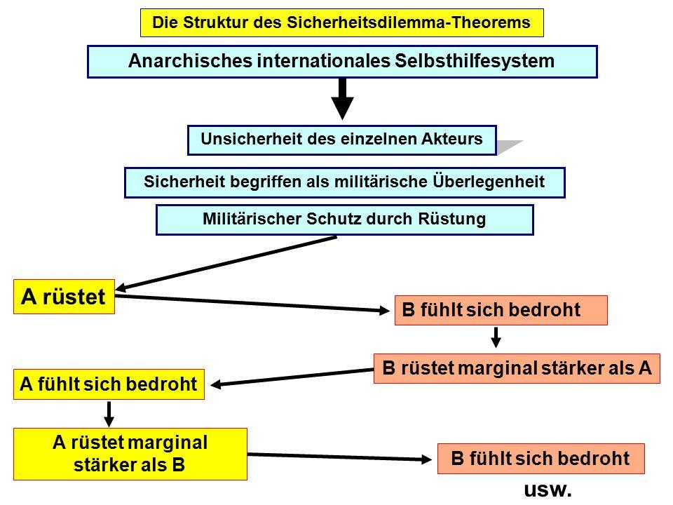 Die Struktur des Sicherheitsdilemma-Theorems Anarchisches internationales Selbsthilfesystem Unsicherheit des einzelnen Akteurs Sicherheit begriffen al