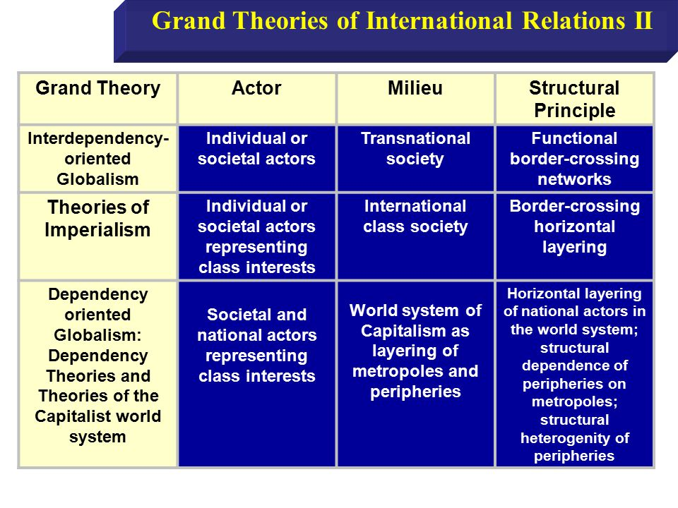 Realism: More Characteristics The international system is anarchic.