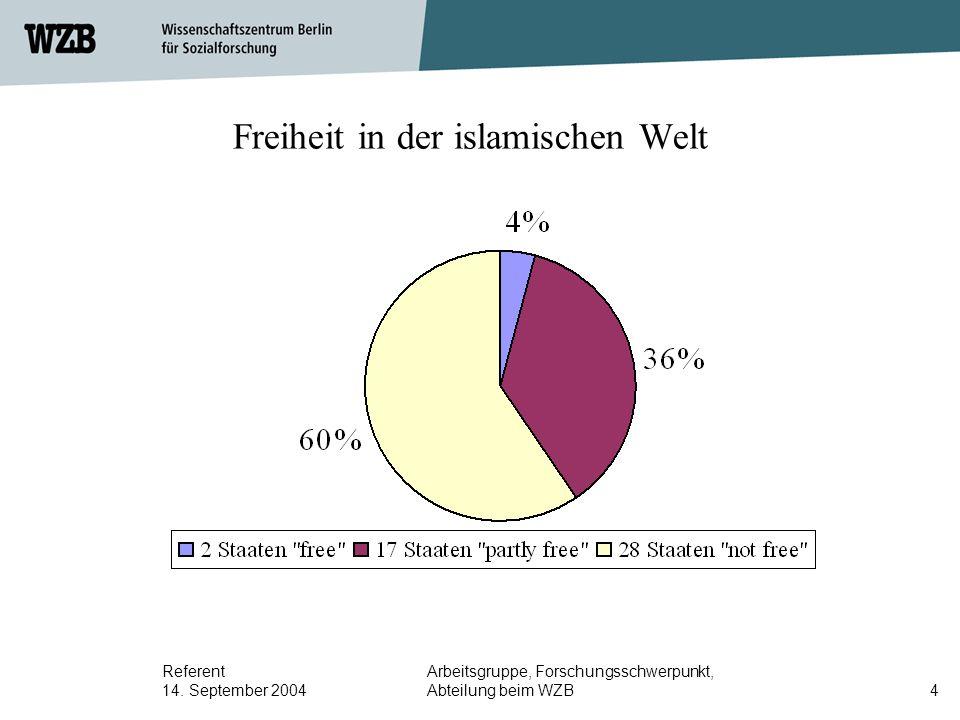 Referent 14. September 2004 Arbeitsgruppe, Forschungsschwerpunkt, Abteilung beim WZB4 Freiheit in der islamischen Welt