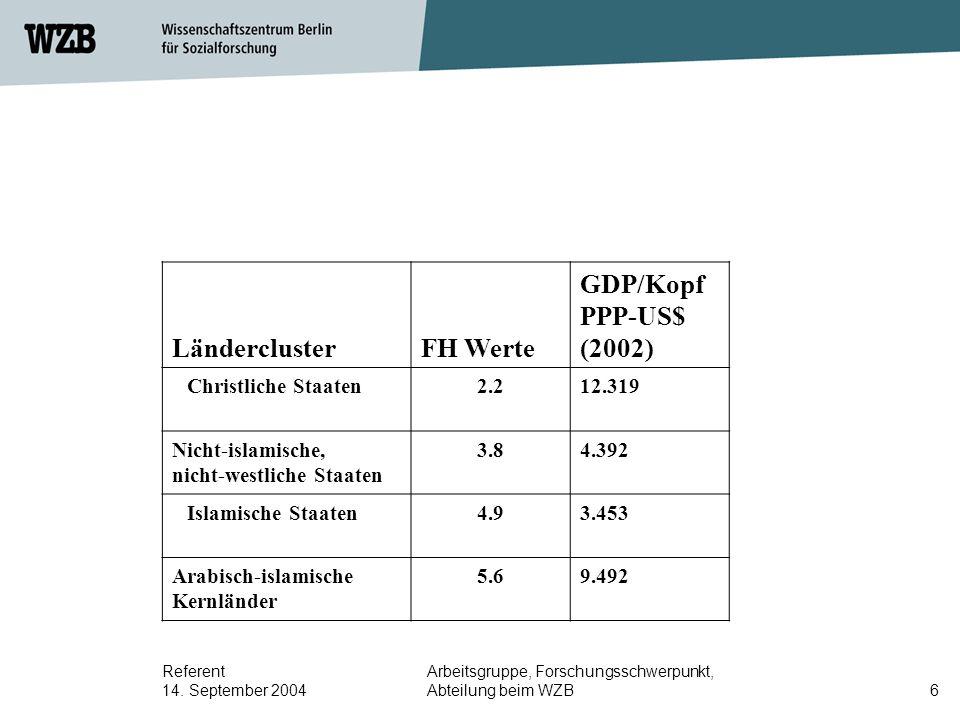 Referent 14. September 2004 Arbeitsgruppe, Forschungsschwerpunkt, Abteilung beim WZB6 LänderclusterFH Werte GDP/Kopf PPP-US$ (2002) Christliche Staate