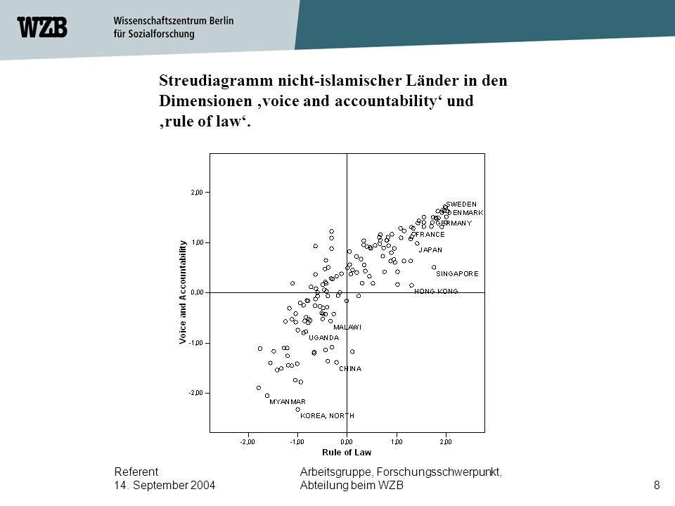 Referent 14. September 2004 Arbeitsgruppe, Forschungsschwerpunkt, Abteilung beim WZB8 Streudiagramm nicht-islamischer Länder in den Dimensionen 'voice
