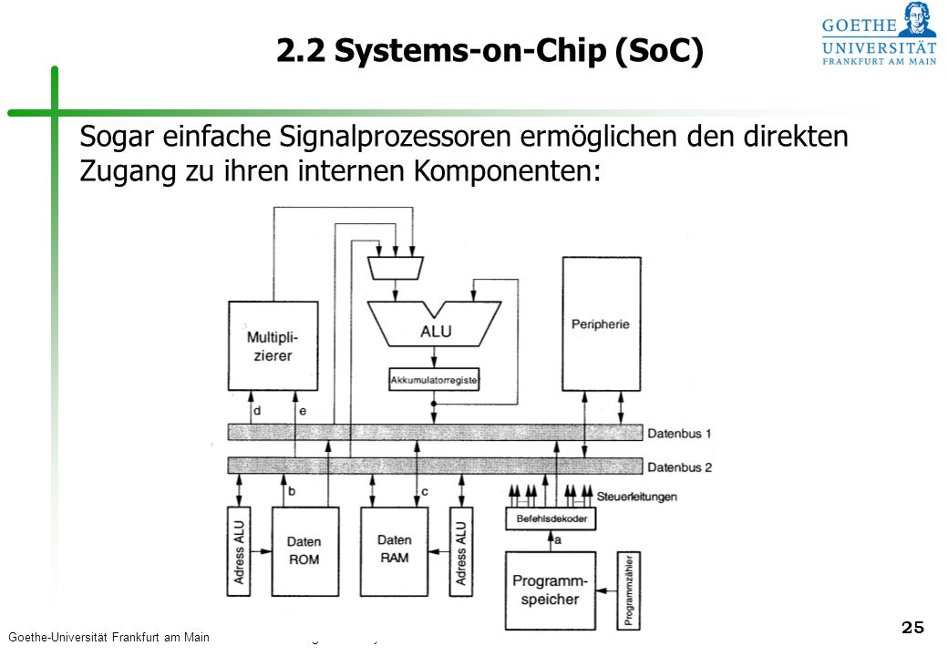 Goethe-Universität Frankfurt am Main – Lehrstuhl für Eingebettete Systeme - Prof. Dr. U. Brinkschulte 25 2.2 Systems-on-Chip (SoC) Sogar einfache Sign