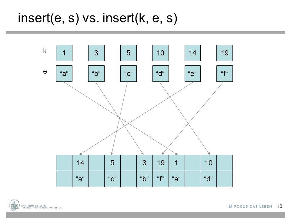 "insert(e, s) vs. insert(k, e, s) 13 ""a""""a""""b""""b""""c""""c""""e""""e""""f""""f""""d""""d"" 145131910 ""a""""a""""c""""c""""a""""a""""b""""b""""f""""f""""d""""d"" 135141910 k e"