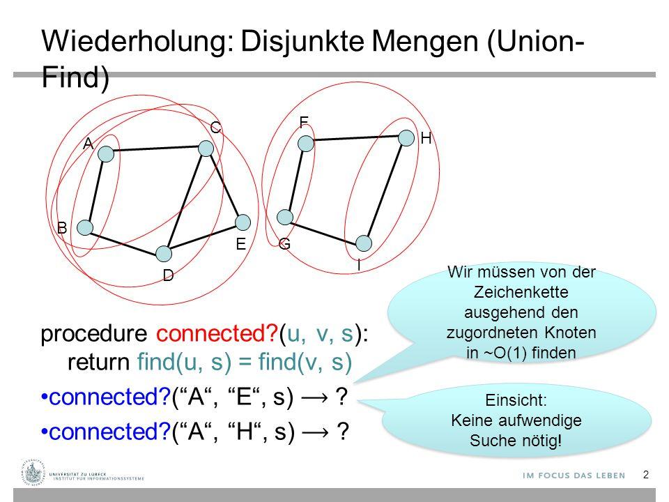 "Wiederholung: Disjunkte Mengen (Union- Find) 2 A B C D EG I H F procedure connected?(u, v, s): return find(u, s) = find(v, s) connected?(""A"", ""E"", s)"